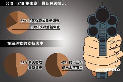 民调:近七成台民众赞成重查319枪击案