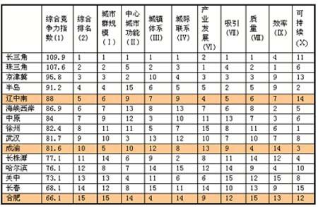 中国城市群竞争力排名