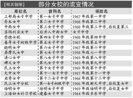 """揭秘旧上海""""女校""""的真实生活(图)"""