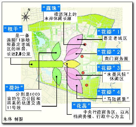 区?_目前嘉定新城的中央行政商务区,2.