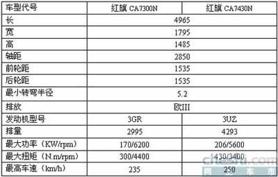红旗HQ3两款车将上市 预售价超33万(图)