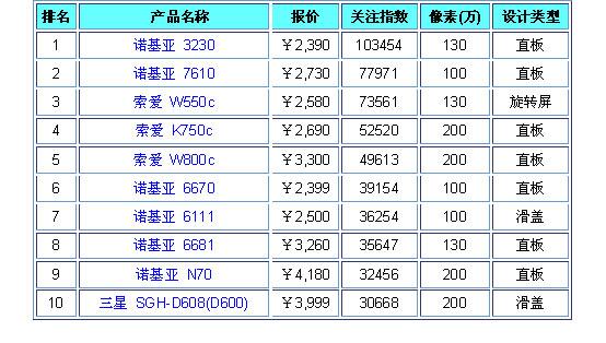 2006年2月中国手机市场用户关注度调查报告