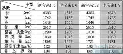新宝来(BORA GP)参数暴光 预售13万-17万