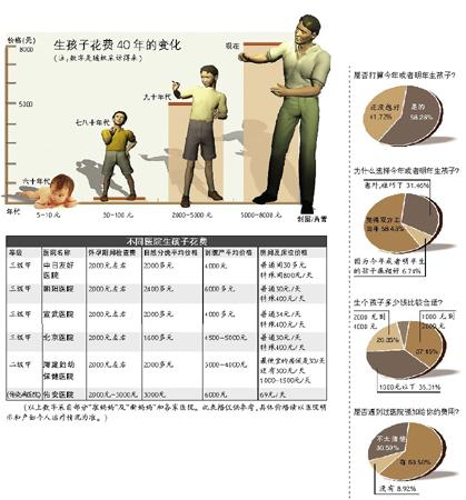 费用年年高涨 盼金狗金猪生孩子五千元起步(图)