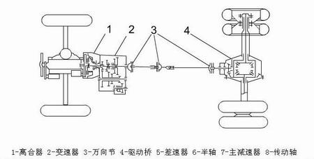 传动系简介(组图)