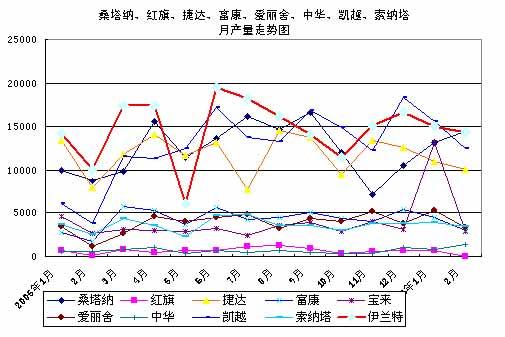 贾新光:2006年1-2月汽车工业产销分析