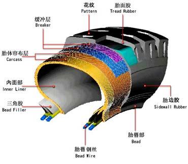 汽车轮胎资讯