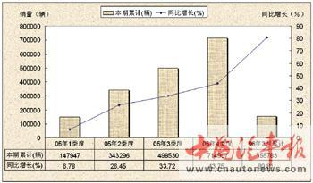 05年以来自主品牌轿车的竞争发展分析(图)