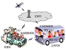 GPS汽车导航系统不仅会认路还要会娱乐