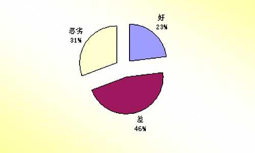 06年二月份汽车质量投诉分析
