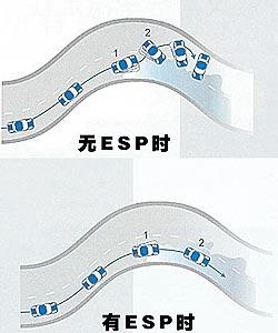 ESP电子稳定程序