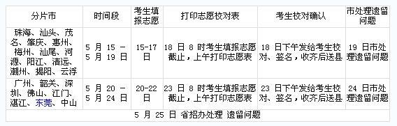 广东高考信息站