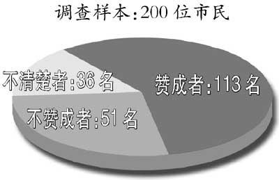 香港城市大学调查七大城市 结果北京人孝心最强