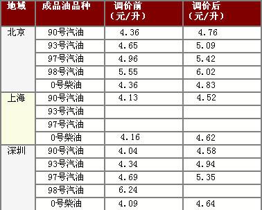 国家提高成品油价 各地价格调整一览表
