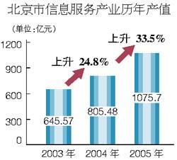 北京信息服务产值破千亿 10人中3个是网民