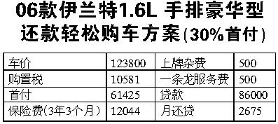 06款伊兰特购车方案 购车指南 新闻资讯 汽车用品 行业报价高清图片