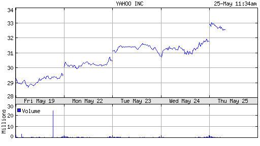 eBay雅虎股价上涨 分析师称合作对双方有利