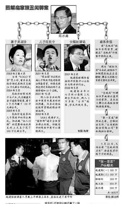 赵建铭内线炒股获利 成为第一家庭被收押第一人