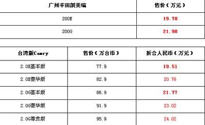 价格相当 广丰凯美瑞对比台湾Camry(图)