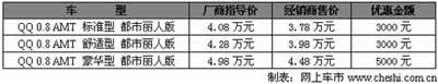 厂、商齐让利 奇瑞QQ自动档最高优惠5000