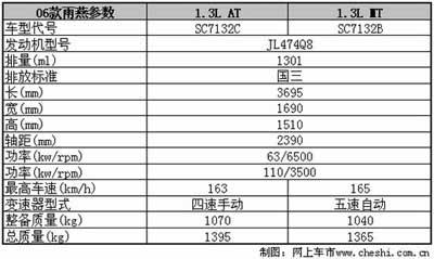 """从""""心""""开始 06款雨燕车型参数曝光(图)"""
