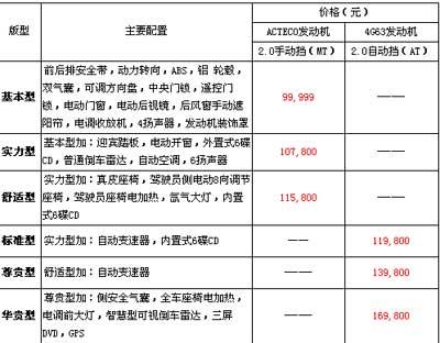 """东方之子换""""芯"""" 最低售价保持99999(图)"""