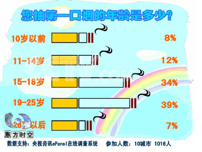 中国吸烟人数统计图