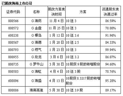 海南证监局召开股改会议 下半年股改攻坚(附表)