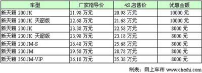 受新Mazda6影响 新天籁4S店最高优惠1万