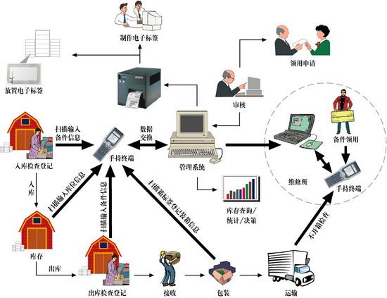 清华同方RFID仓储管理系统