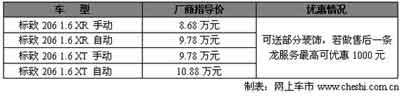 东风标致206现车到店 价格可小幅优惠