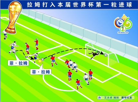 图文:德国3:1哥斯达黎加 拉姆进球图表