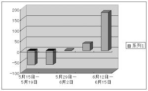 再度破8暗藏新意 人民币升值或者助力紧缩(图)