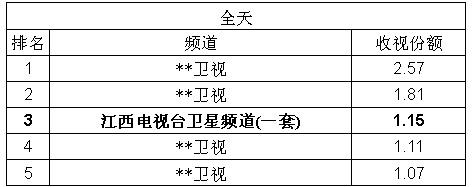 江西卫视全国35个城市全天平均收视排名第三
