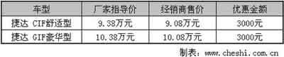 捷达库存居首位 经销商最高优惠3000元