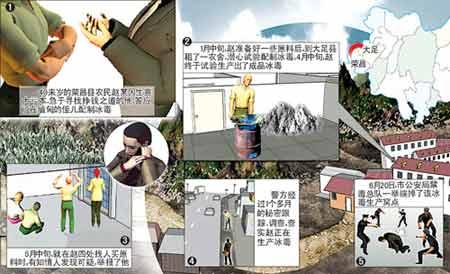 重庆查获地下冰毒加工厂 两个月制毒15公斤(图)