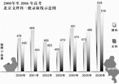 北京公布高考各批次录取最低分数线(组图)