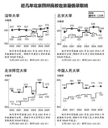 北京高考录取线出炉 文科最高分女孩高中不恋爱