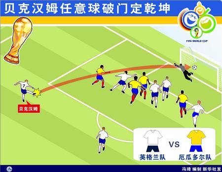 图表:英格兰1-0厄瓜多尔 小贝任意球破门