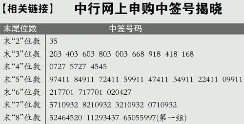 中行网上发行中签率1.938% 五千亿申购金解冻