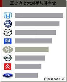 从千名目标客户群评价 看凯美瑞市场前景
