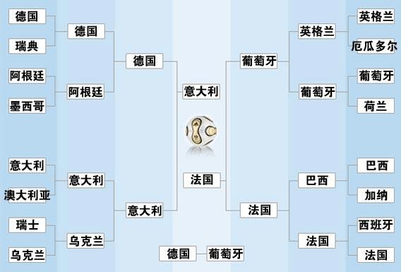 2006世界杯赛程表 时间表 对阵表