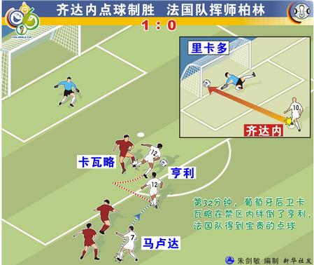 图表:葡萄牙0-1法国 齐达内点球制胜