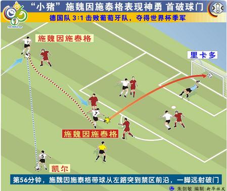 图表:德国3-1葡萄牙 小猪梅开二度表现神勇