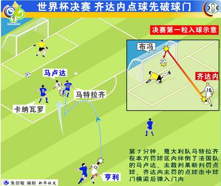图表:意大利6-4法国 齐达内点球先破球门