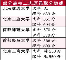 北京高校二志愿录取分数线划定 本一批补报志愿