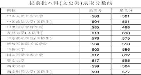 清华在重庆增投19名计划 定向最低675分(图表)