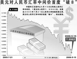 汇改,汇率体制改革,人民币,升值,浮动区间
