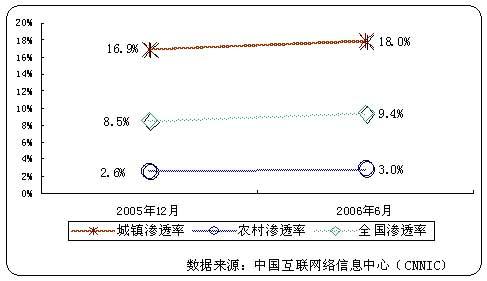 中国城乡互联网状况:城市渗透率是农村的6倍