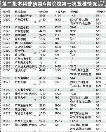 广东一本高校录取结束 二本分数线普遍涨(图)